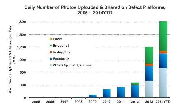 Chat do Facebook copia Whatsapp que copiou Instagram que copiou o Snapchat!