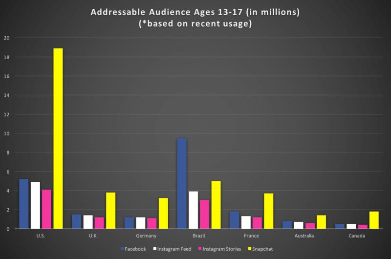 Dados Audiência do Facebook, Instagram e Snapchat nos principais países 13-17