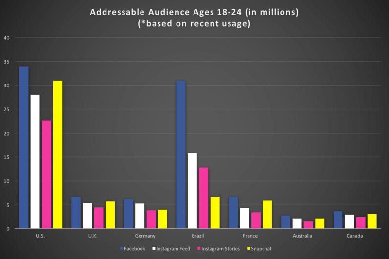 Dados Audiência do Facebook, Instagram e Snapchat nos principais países 18-24