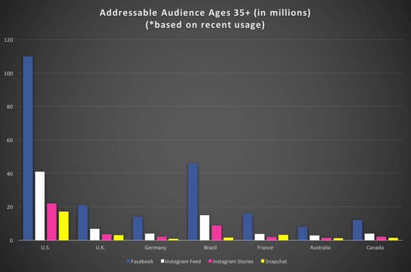 Dados Audiência do Facebook, Instagram e Snapchat nos principais países 35+