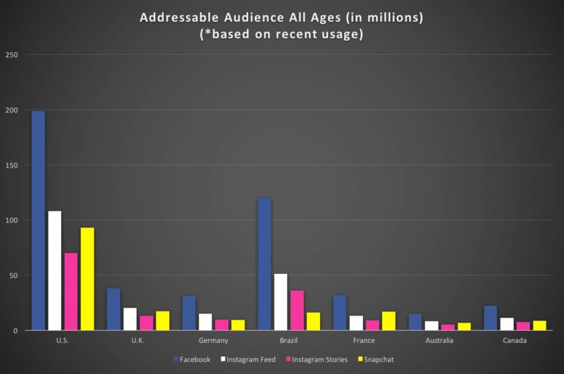 Dados Audiência do Facebook, Instagram e Snapchat nos principais países