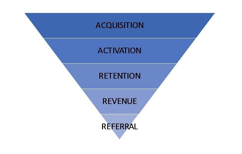 Quando está com seus amigos, você recomenda os produtos que usa? Sim!? Isso é marketing boca a boca ou referral marketing - marketing de indicação.